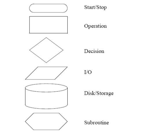 Các kí hiệu dùng trong lưu đồ thuật toán PLC