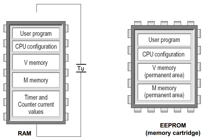 Cấu trúc bộ nhớ PLC