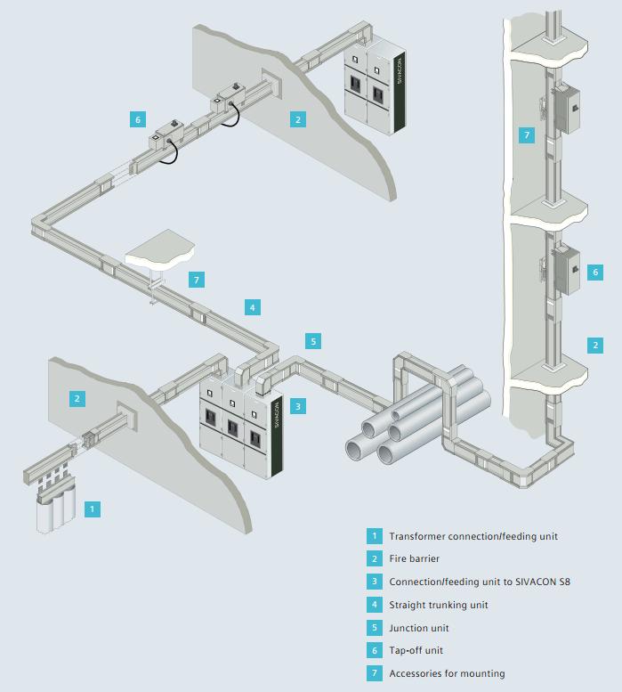 Cấu trúc hệ thống busway siemens