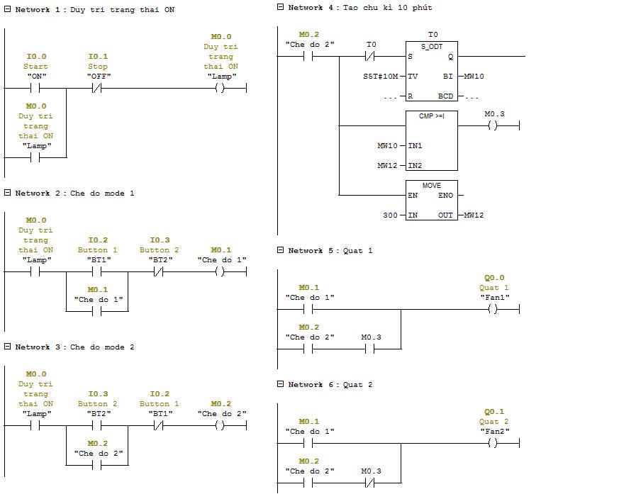 Chương trình PLC S7300 Siemens