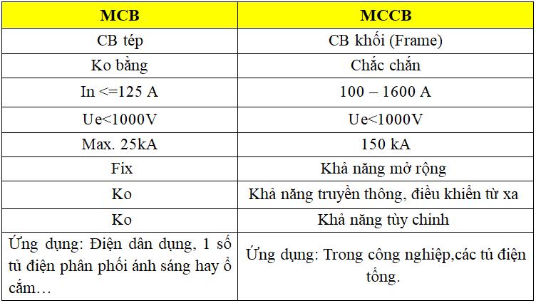 Phân biệt MCCB và MCB