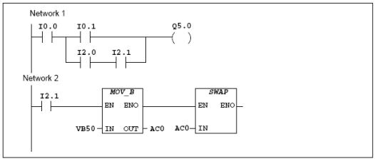 Ngôn ngữ lập trình Ladder (LAD) cho PLC S7 200 Siemens