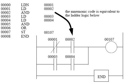 Sơ đồ logic bậc thang PLC tương đương
