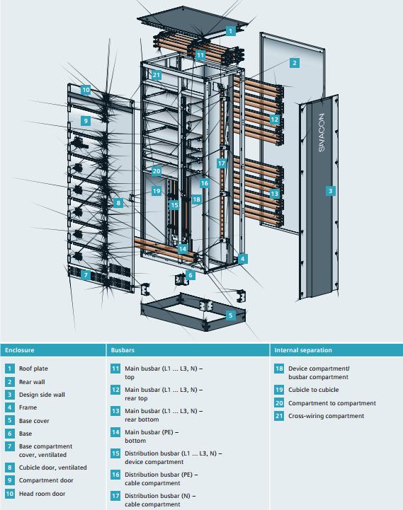 Cấu tạo tủ điện hạ thế Sivacon S8 Siemens
