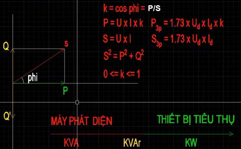 Hệ số công suất cos phi