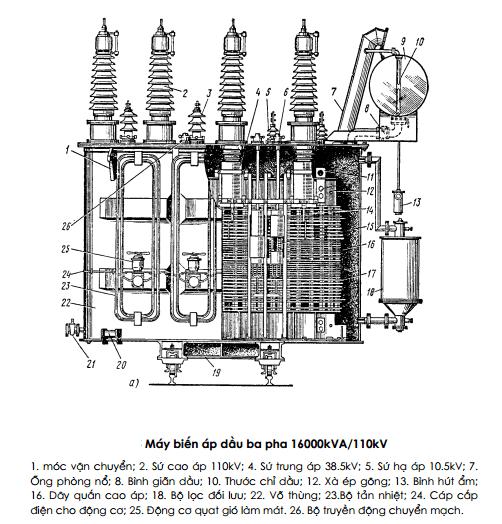 Máy biến áp 3 pha