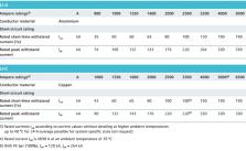 Thông số kỹ thuật busway LI - 2
