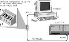 Truyền thông S7-200 chế độ PPI
