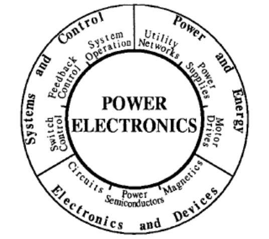Điện tử công suất là gì