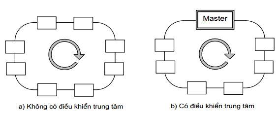 Cấu trúc mạch vòng