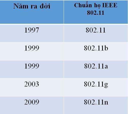 Năm ra đời của họ IEEE 802.11