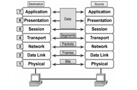 Quá trình đóng gói dữ liệu