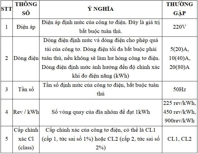 Thông số thường gặp trên công tơ điện là gì