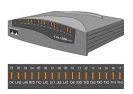 Thiết bị mạng Router là gì