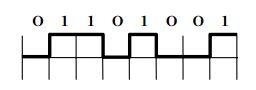 Ví dụ mã hóa tín hiệu