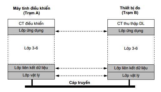 Ví dụ mô hình OSI
