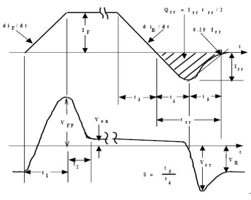 Đặc tính chuyển mạch động của Diode