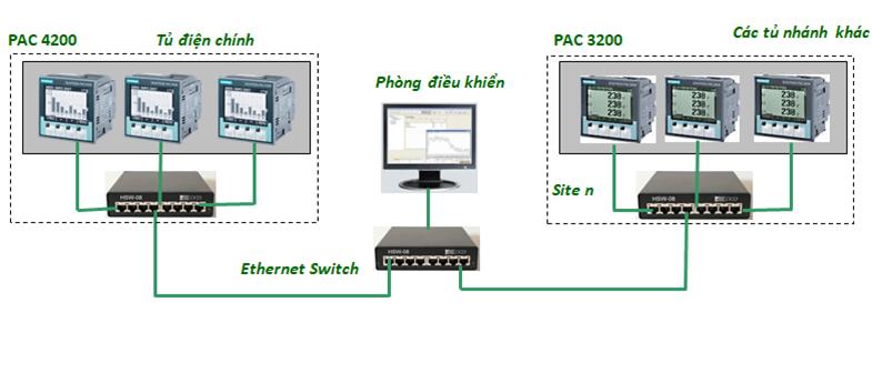Cấu trúc PMS Ethernet đơn giản