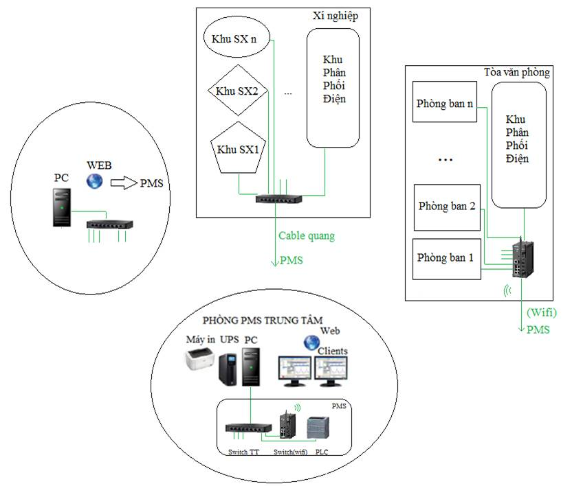 Giải pháp PMS Siemens ứng dụng cho các tập đoàn