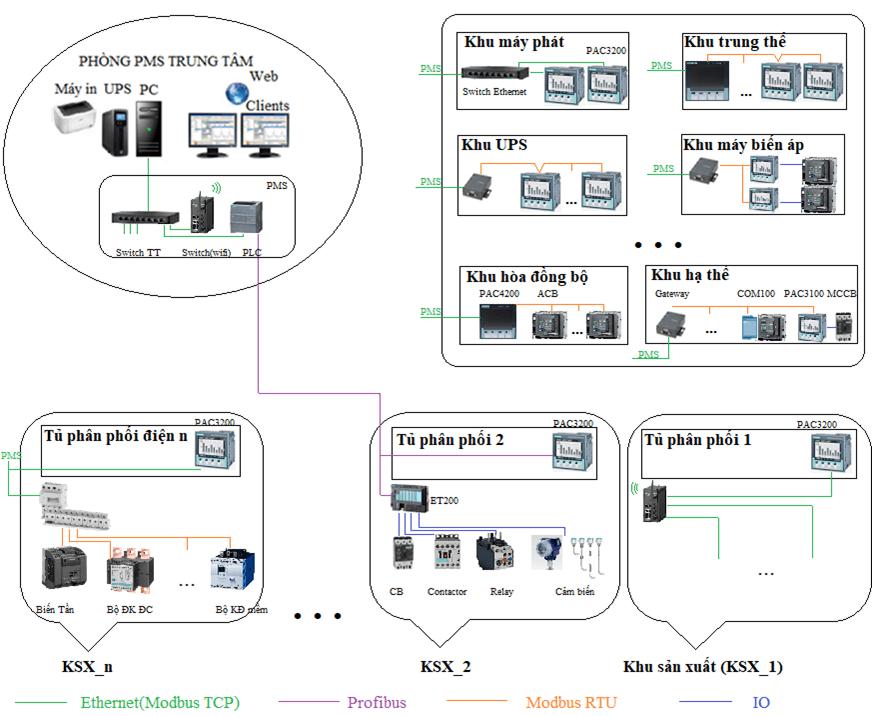 Giải pháp PMS Siemens ứng dụng nhà máy sản xuất