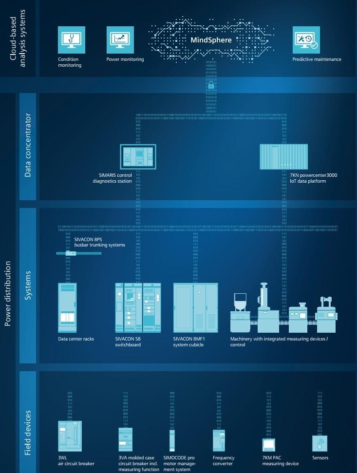 Hệ thống PMS Siemens tích hợp MindSphere
