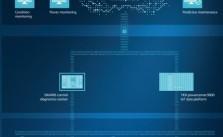 Hệ thống quản lý giám sát năng lượng tích hợp MindSphere