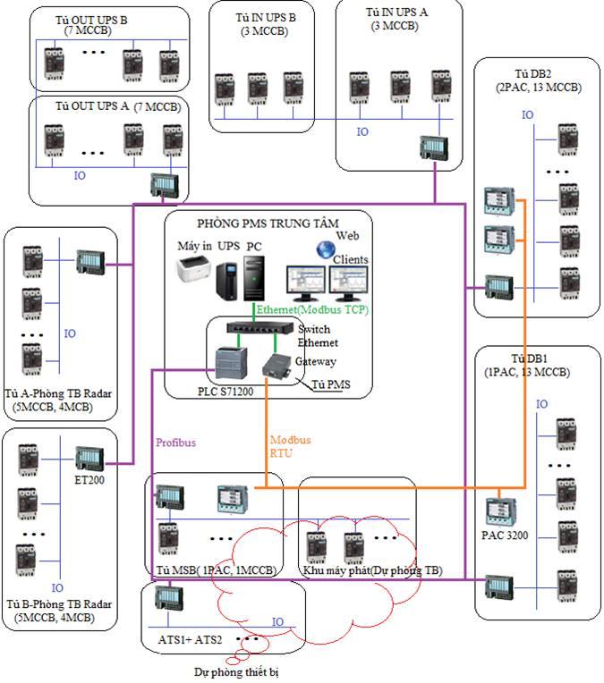 Hệ thống quản lý năng lượng PMS Siemens
