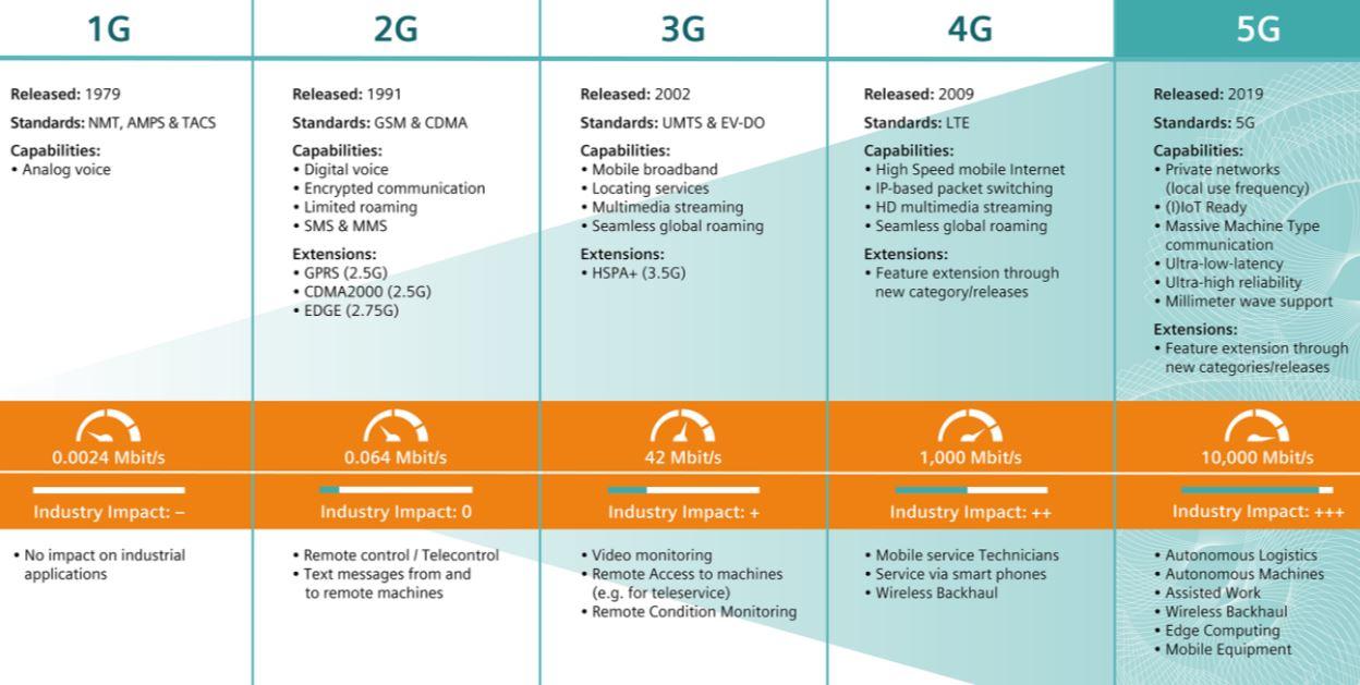 Quá trình phát triển công nghiệp 5G