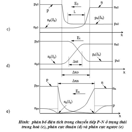 Sự hình thành mối nối PN của Diode