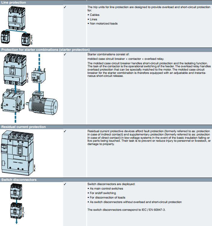 Ứng dụng MCCB 3VM Sentron Siemens
