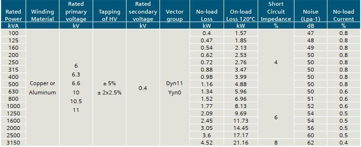 Thông số kỹ thuật máy biến áp Siemens tương ứng với mức điện áp 10 kV 11 kV
