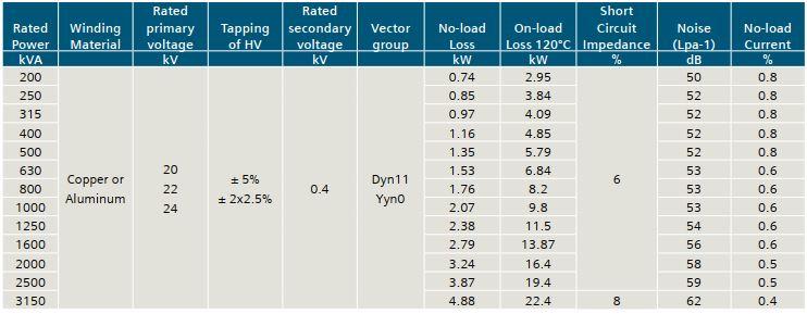 Thông số kỹ thuật máy biến áp Siemens tương ứng với mức điện áp 20 kV 22 kV 24 kV