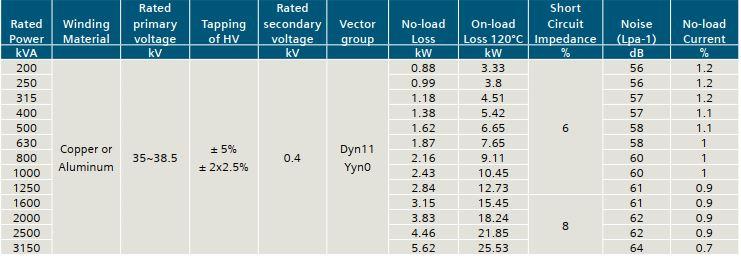 Thông số kỹ thuật máy biến áp Siemens tương ứng với mức điện áp 33 kV 35 kV