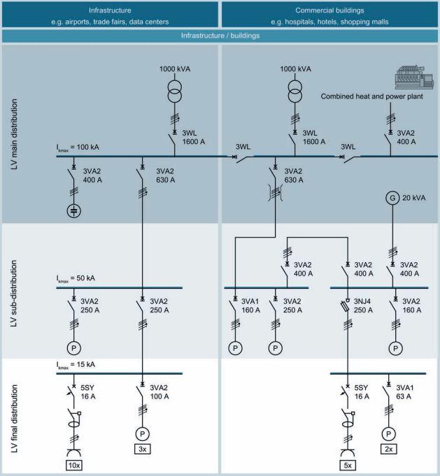 Ví dụ 1 - Ứng dụng MCCB 3VA trong hệ thống điện
