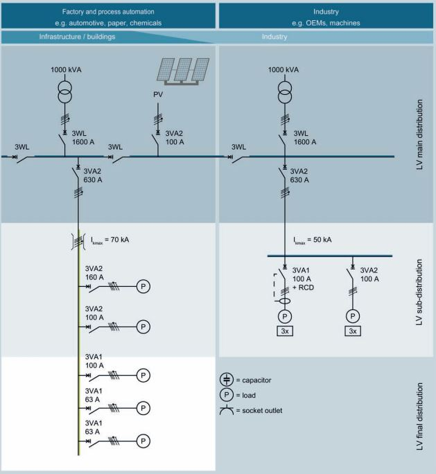 Ví dụ 2 - Ứng dụng MCCB 3VA trong hệ thống điện