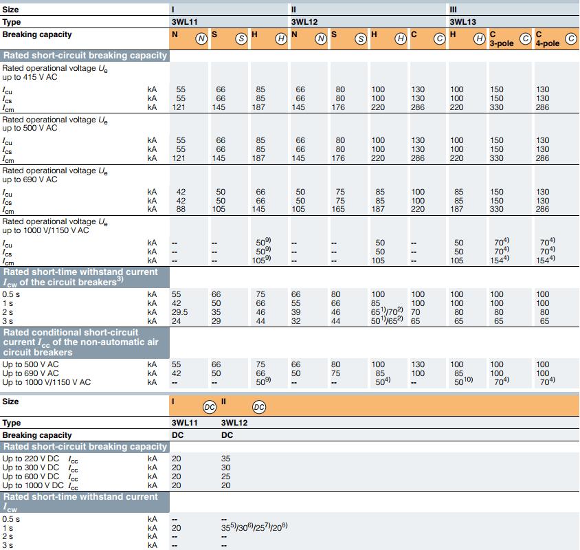 Thông số Icu Ics Icm của ACB 3WL Siemens