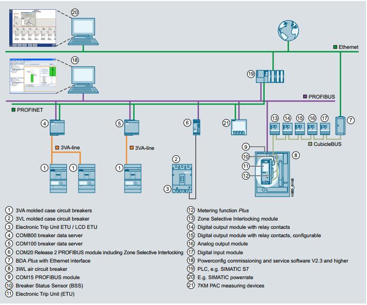 Truyền thông ACB trong hệ thống PMS Siemens