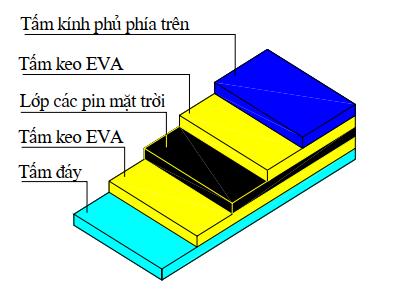 Cấu tạo module pin mặt trời