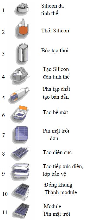 Quá trình tạo ra tấm pin mặt trời