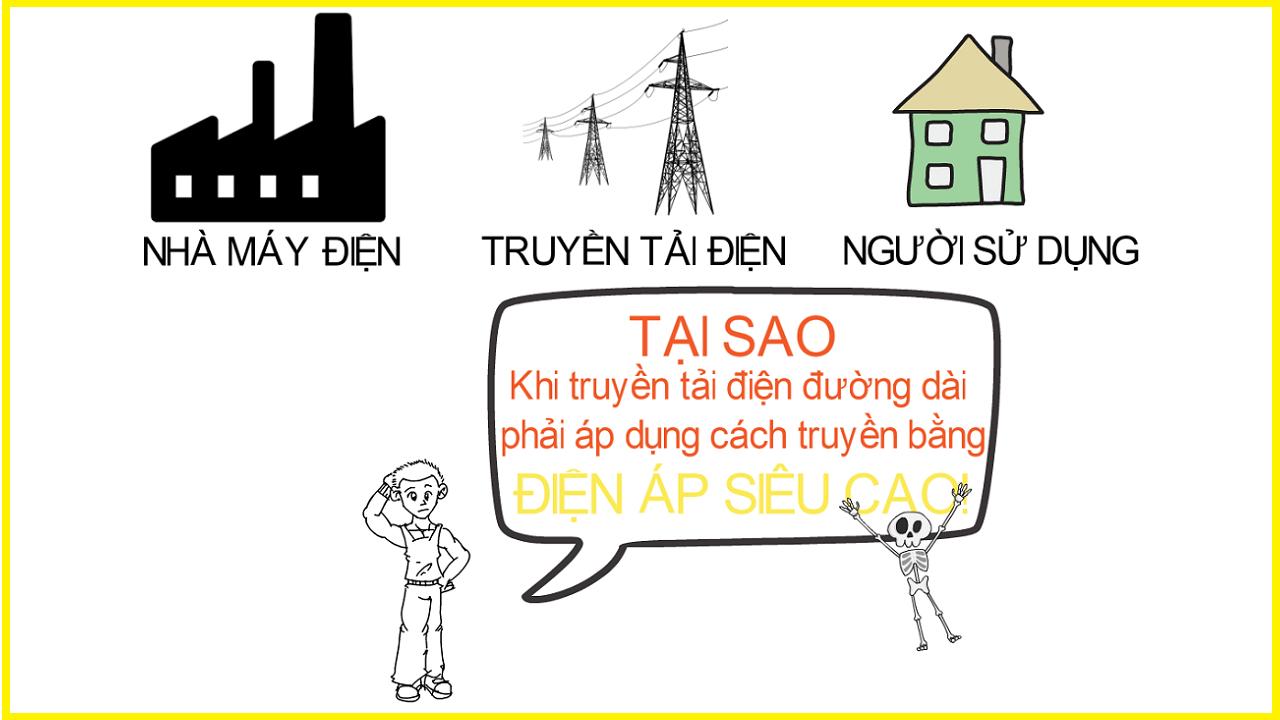 Vì sao khi truyền tải điện đường dài phải áp dụng cách truyền bằng điện áp siêu cao