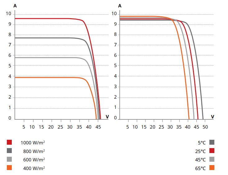 Đường cong đặc tính của pin mặt trời Canadian CS6U