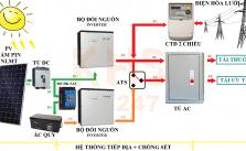 Cấu trúc hệ thống điện năng lượng mặt trời hòa lưới lưu trữ