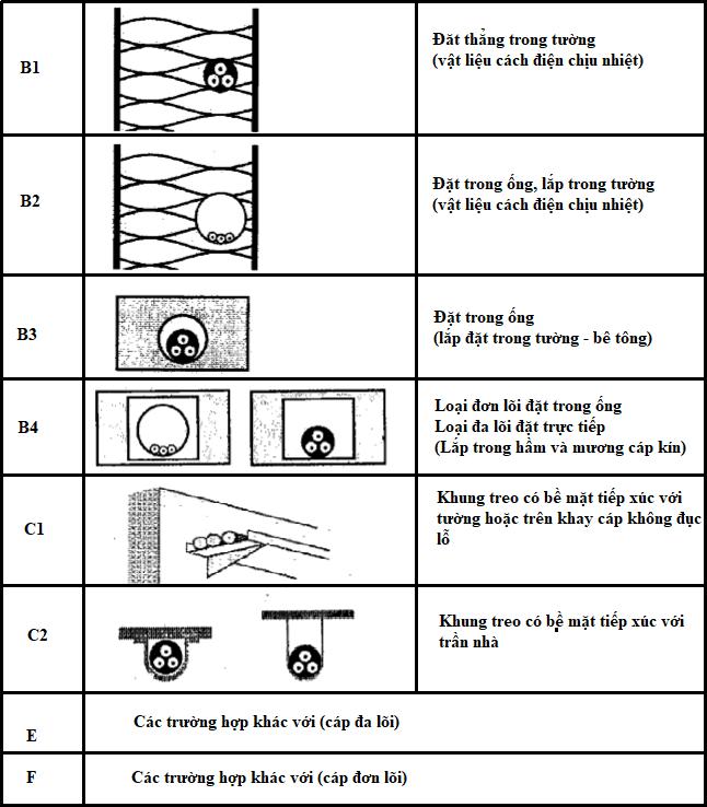 Các trường hợp đặt dây - cáp trong hệ thống điện hạ áp