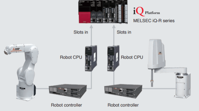 Bộ điều khiển R-type robot mitsubishi