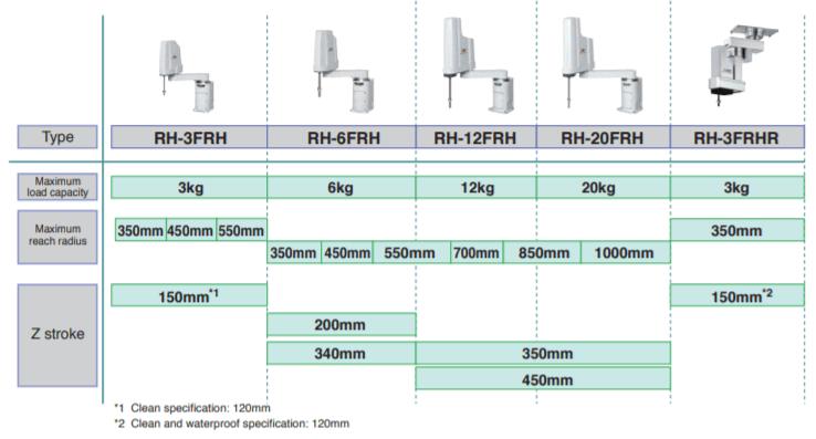 Mã sản phẩm RH-FR SERIES