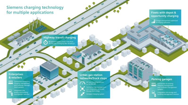 Mô hình sạc điện nhanh cho mạng lưới đô thị