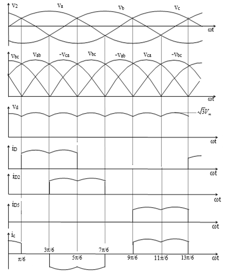 Biểu đồ chỉnh lưu cầu 3 pha