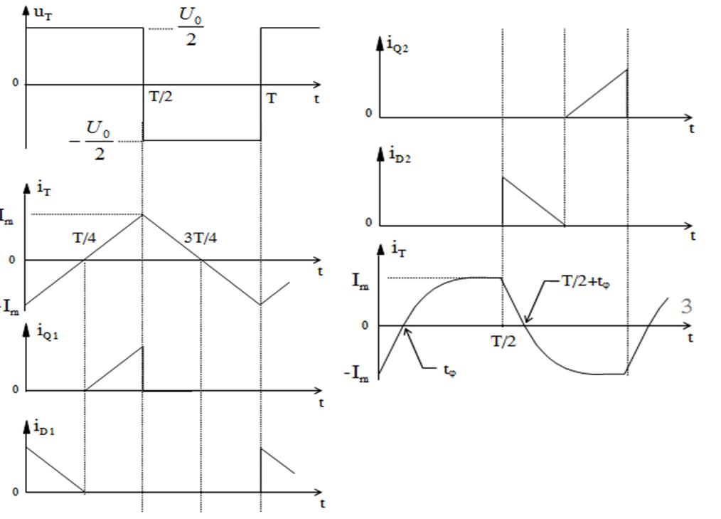 Biểu đồ nghịch lưu bán cầu 1 pha tải RL