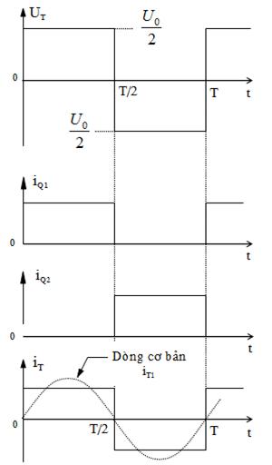 Biểu đồ nghịch lưu bán cầu 1 pha tải thuần trở