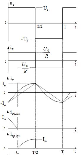 Biểu đồ nghịch lưu cầu 1 pha tải RL